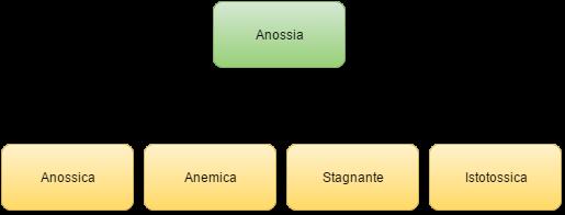 Anossia, classificazione