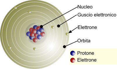 Atomo, struttura