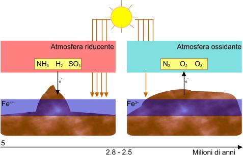 Evoluzione dell'atmosfera