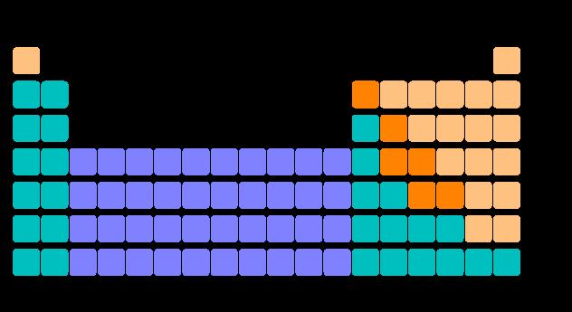 Chimica tavola periodica - La storia della tavola periodica ...